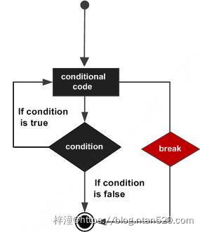 Python 控制语句插图9