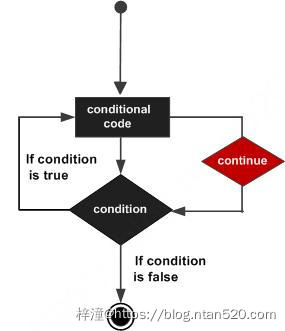 Python 控制语句插图11