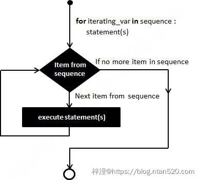 Python 控制语句插图7