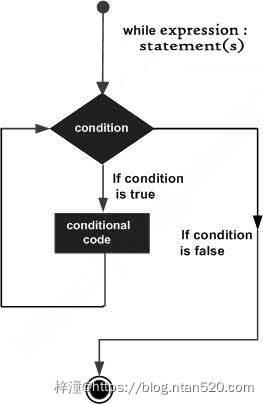 Python 控制语句插图3
