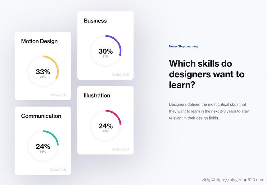 UI设计师需要掌握的最关键的4项技能插图1