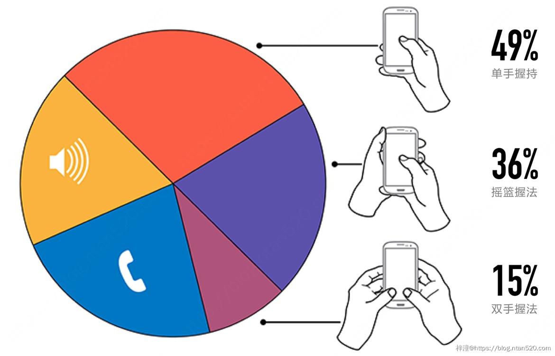 如何针对手机大屏幕进行UX设计插图3