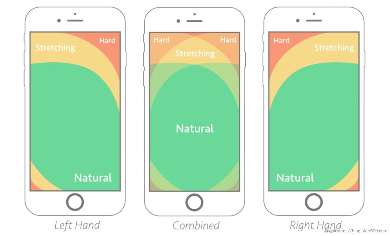 如何针对手机大屏幕进行UX设计插图5