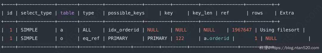 8种最坑的SQL错误用法插图15