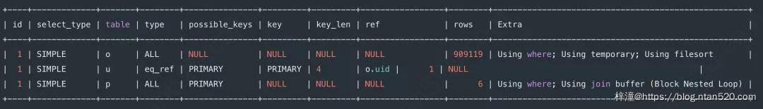 8种最坑的SQL错误用法插图37