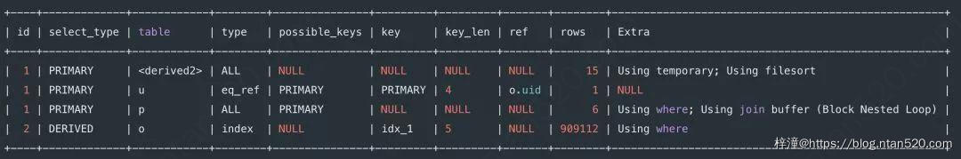 8种最坑的SQL错误用法插图41